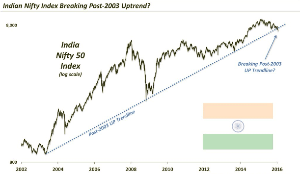 Indian Nift Index breaking Post 2013 Uptrend