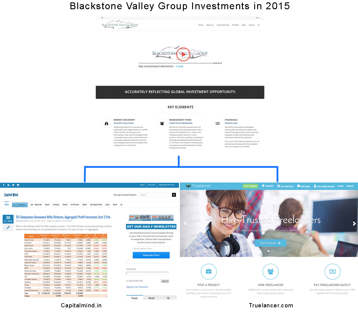 Blackstone valley group investments